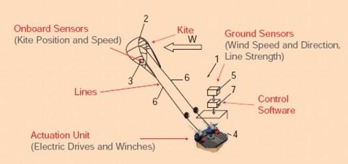 Copy_kitesurf_windmolen_tekening